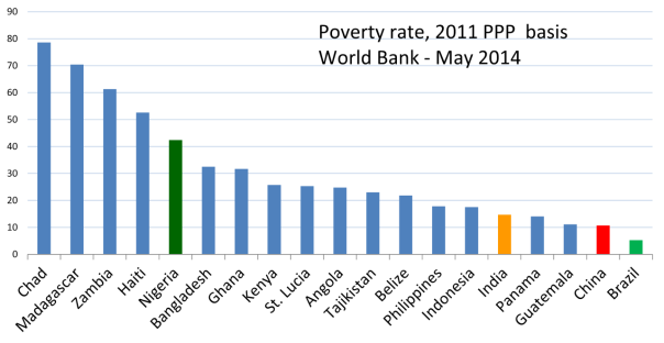 2014_Poverty_rate_chart_Chad_Haiti_Nigeria_Bangladesh_Kenya_Indonesia_India_China_Brazil_based_on_World_Bank_new_2011_PPP_benchmarks.png