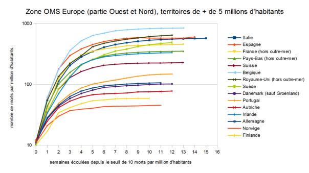 1200px-Evolution_de_la_mortalité_due_au_COVID-19,_région_OMS__Europe__(partie_Nord_et_Ouest).png